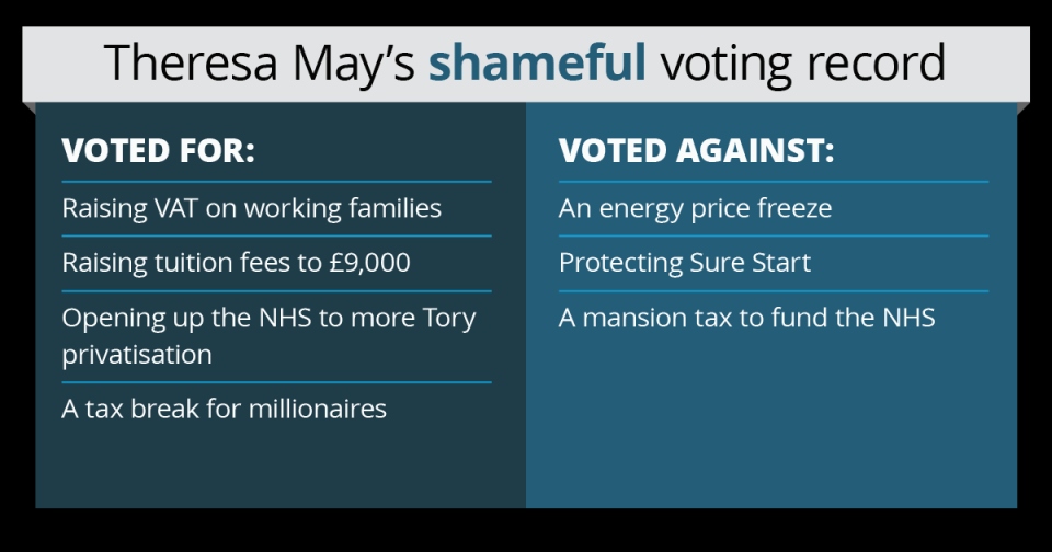 Theresa May's shameful voting record